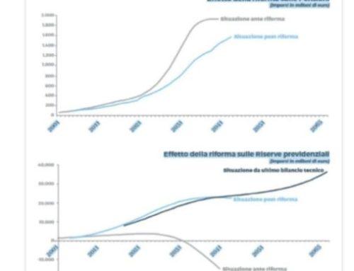 Garantire l'equilibrio del sistema previdenziale